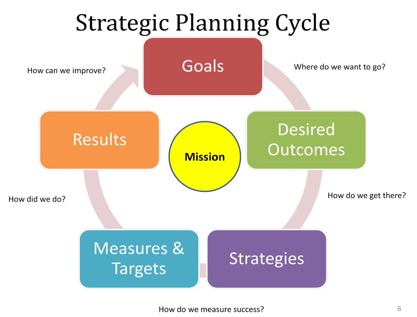 20 quotes the importance of planning bcg consulting for Planning on line